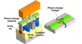 Phase Change Memory that could replace Flash memory chips