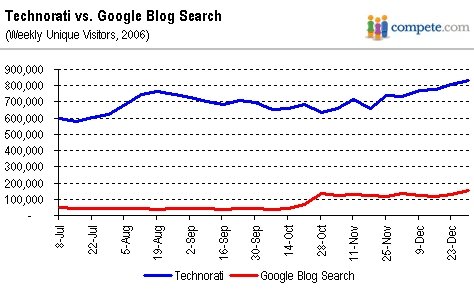 Has Google Blog Search Really Surpassed Technorati
