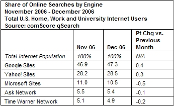 Google and Yahoo! Gain Share of U.S. Web Search Engine Rankings