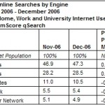 Google and Yahoo! Gain Share of U.S. Web Search