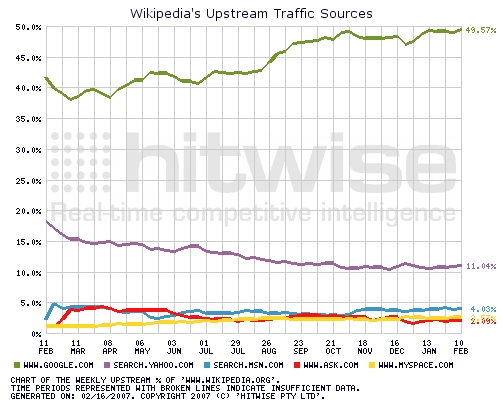 Wikipedia's Upstream Traffic Sources