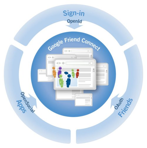 Google Friend Connect: The web as a Social Network