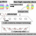 Japanese researchers figure out how to get 42GB on a DVD