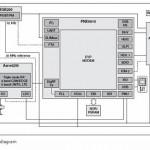 NXP announces the world's fastest cellular modem