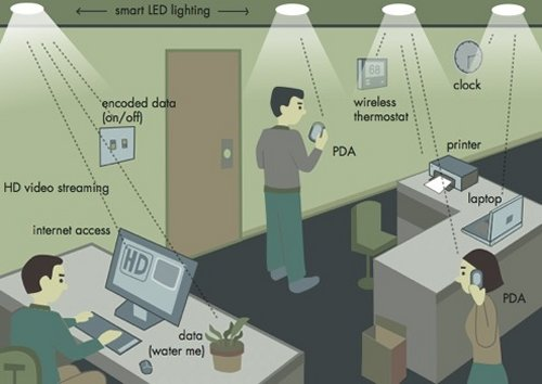 LED light bulbs as wireless access points