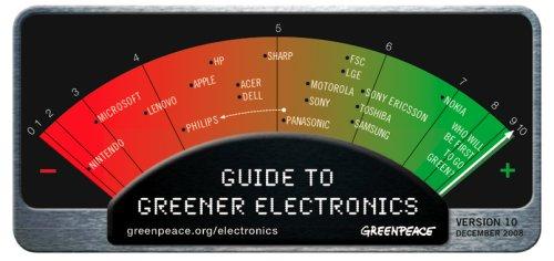 Greenpeace's Green Scorecard