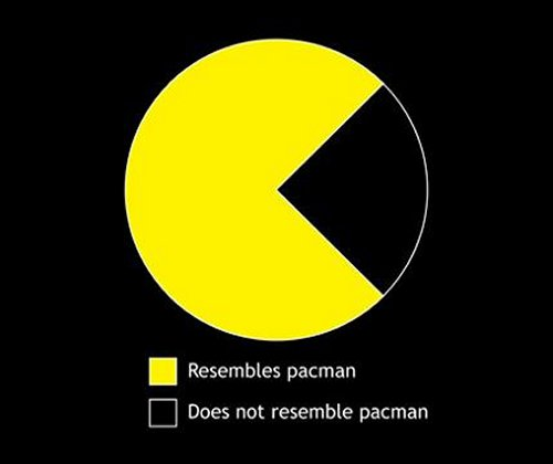 Pac Man Pie Graph T-Shirt breaks it down for you