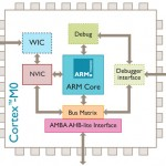ARM launches small and low power processor