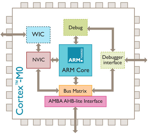 ARM Cortex-M0