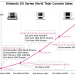 Nintendo ships 100 millionth DS console