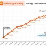 Almost 700,000 Palm Pre apps downloaded so far