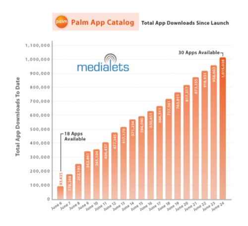 Palm App catalog hits 1 million downloads