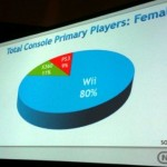 80 percent of female console gamers choose Wii