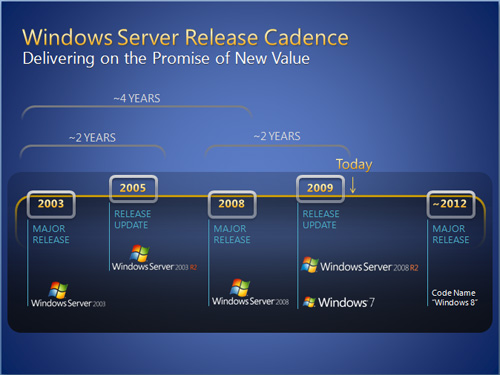 windows8-roadmap-sg