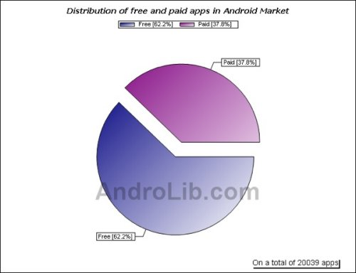 Android Market reaches 20,000 apps, with over 60 percent free