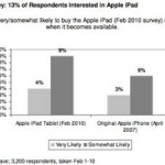 Initial iPad demand is greater than initial iPhone demand