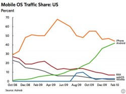 Android is catching up to the iPhone OS