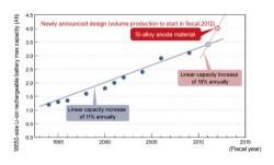 Panasonic batteries to last 30% longer