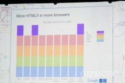 HTML5 to be on most browsers by the end of 2010