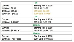 Xbox Live Gold price increasing November 1st