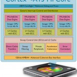 ARM Cortex-A15 will be used in smartphones and scales to octo-core