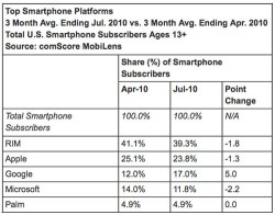 Google's Android passes Microsoft in US smartphone market share