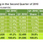Dell takes second place back from Acer in PC shipments for Q2