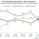 Android is most popular OS among US phone buyers over the last six months