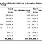 Android share jumps to 25.5 percent