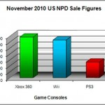 Xbox 360 outsells Wii in November, PS3 comes in third