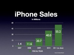 Last Year's iPhone Still Selling Well