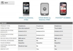 Motorola Droid Bionic specs revealed