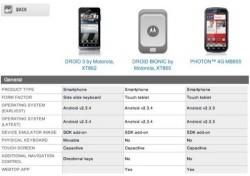 Motorola Droid Bionic specs revealed
