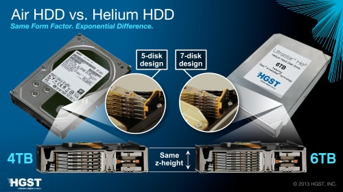 HGST Helium filled hard drive He6